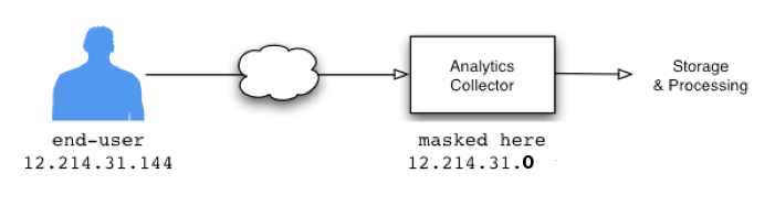 Google Analytics - Anonymisation Diagram